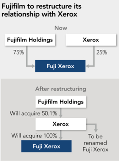 American Printer - American Printer Commentary: Xerox to become Fuji