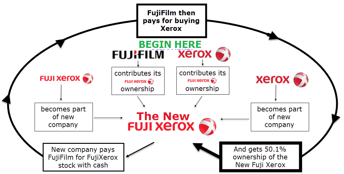 The New Fuji Xerox