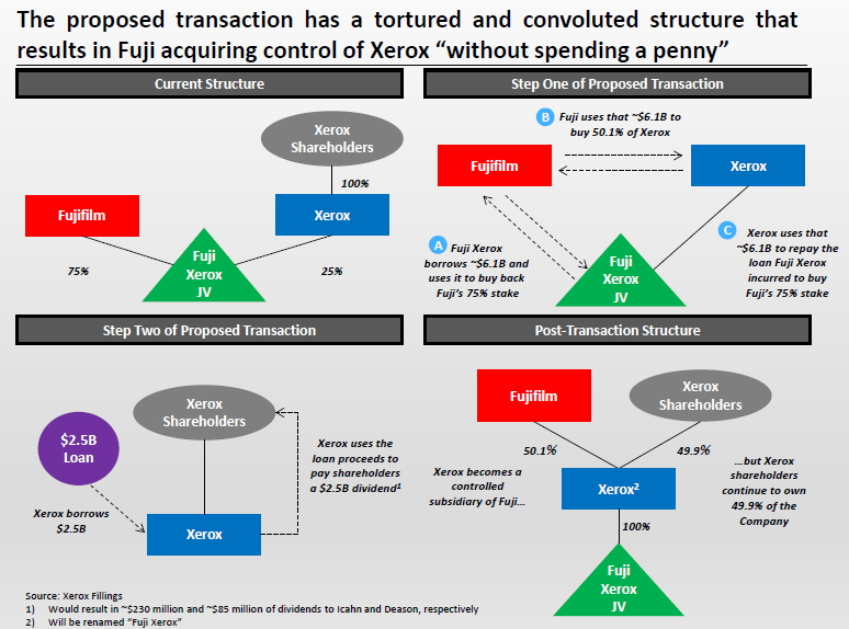 Tortured Transaction chart